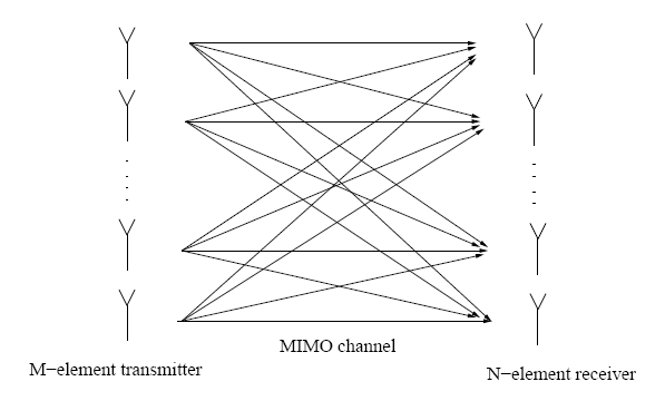 Esquema simples de antenas no modelo MIMO