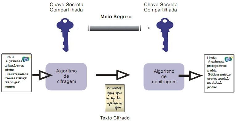 Imagem criptografia simétrica