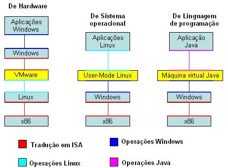 Sistemas operacionais de multiprocessadores exemplos